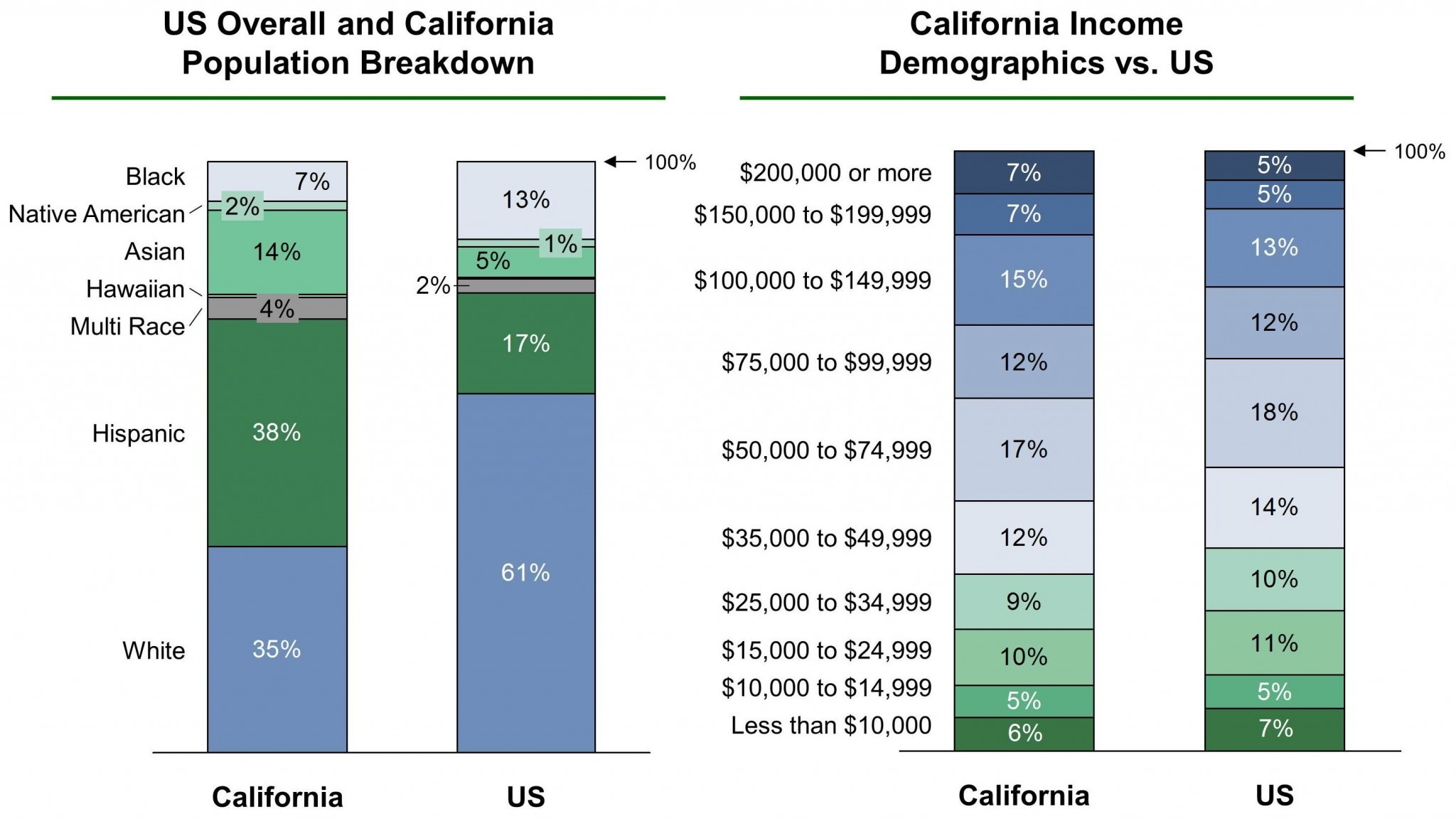 California EB-5 Regional Center Demographics VF