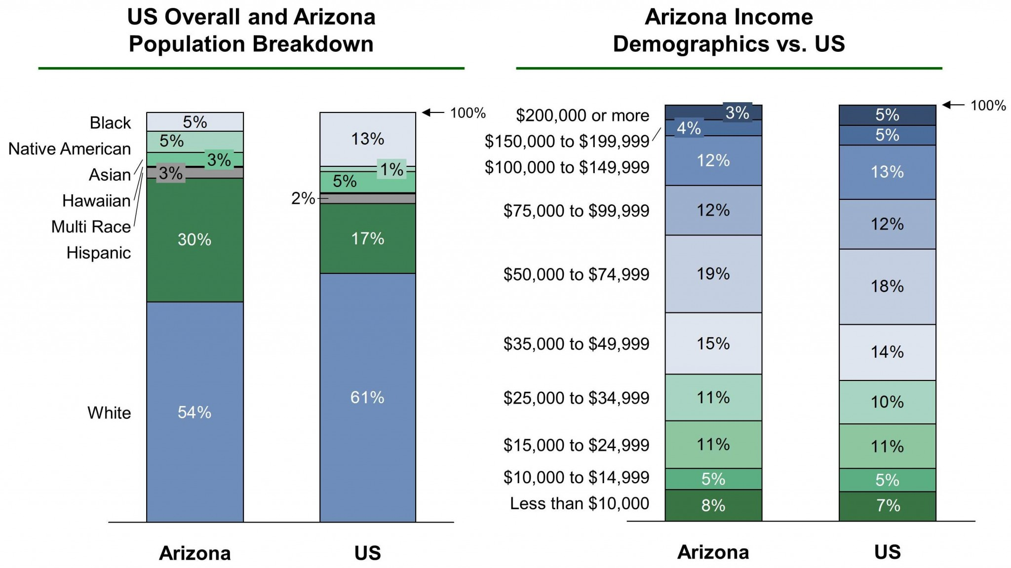 Arizona EB-5 Regional Center Demographics VF
