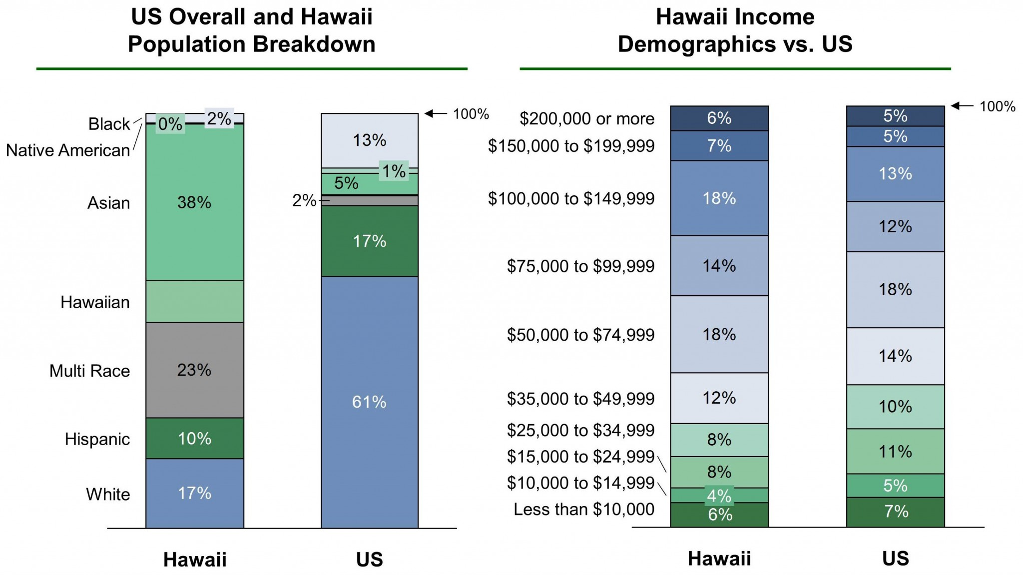 Hawaii EB-5 Regional Center Demographics VF