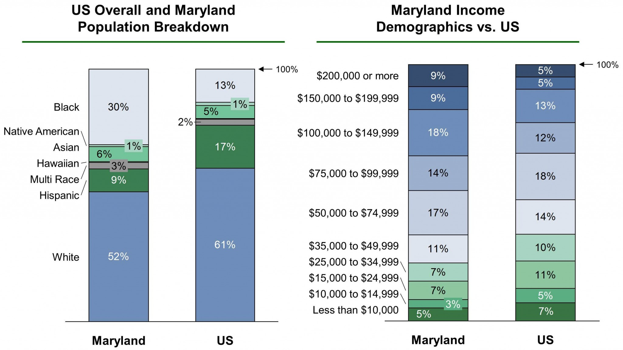 Maryland EB-5 Regional Center Demographics VF