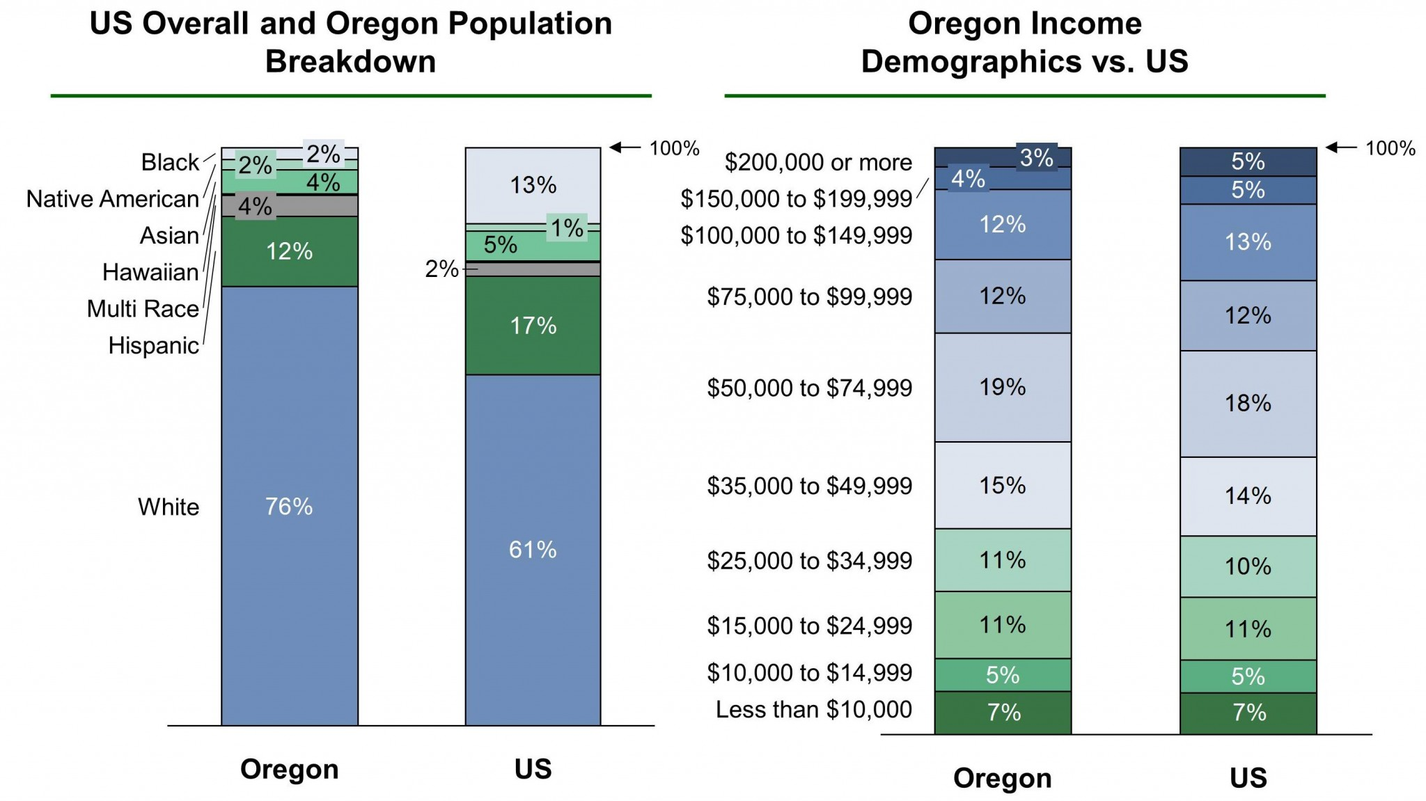 Oregon EB-5 Regional Center Demographics VF