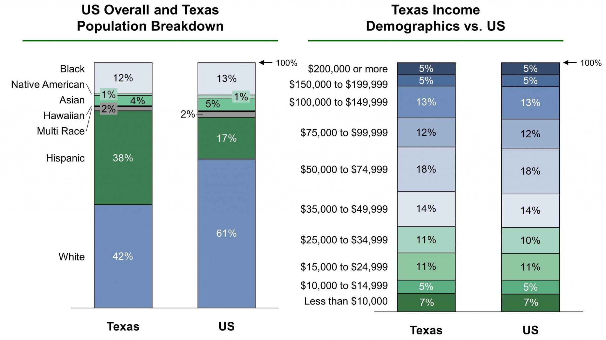 Texas EB-5 Regional Center Demographics VF