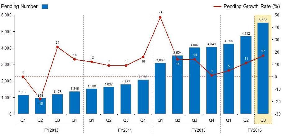 USCIS EB-5 I-829 Trends by Quarter