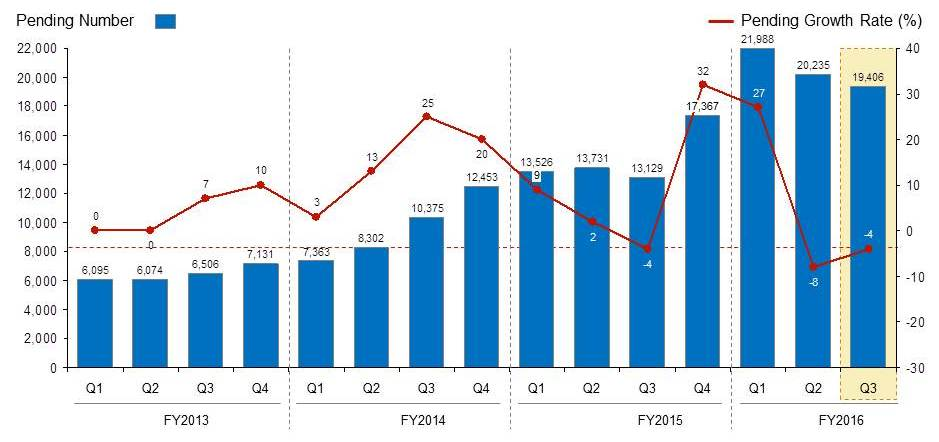 I-526 Trends by Quarter FY 2016