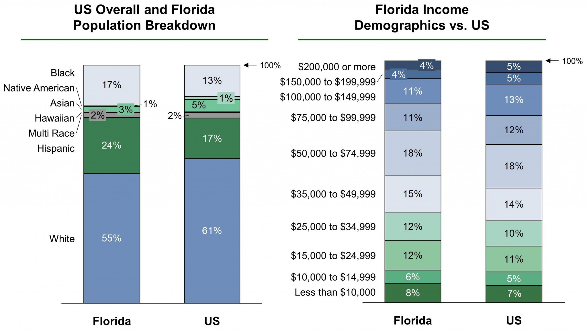 Florida EB-5 Regional Center Demographics VF