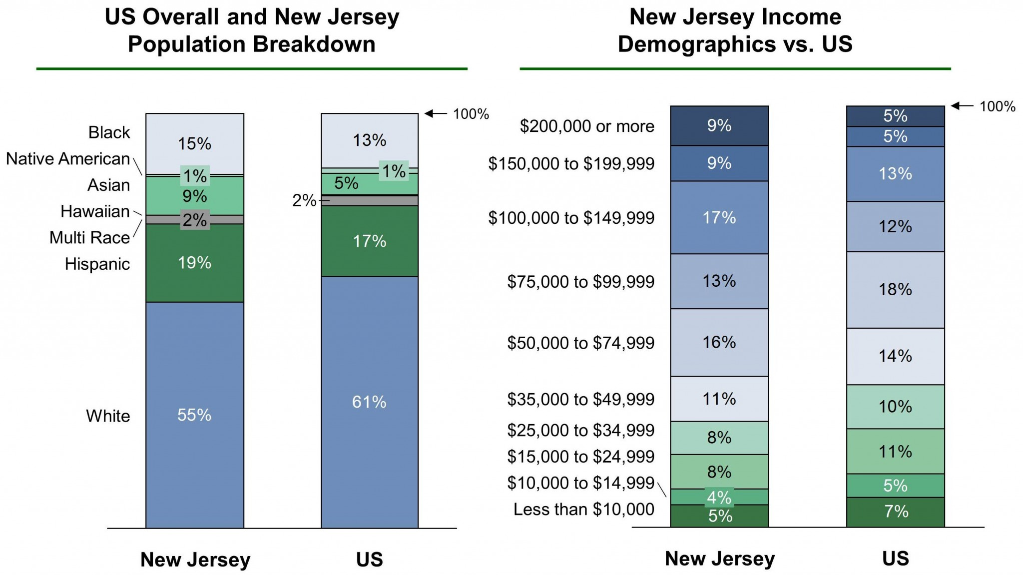 New Jersey EB-5 Regional Center Demographics VF