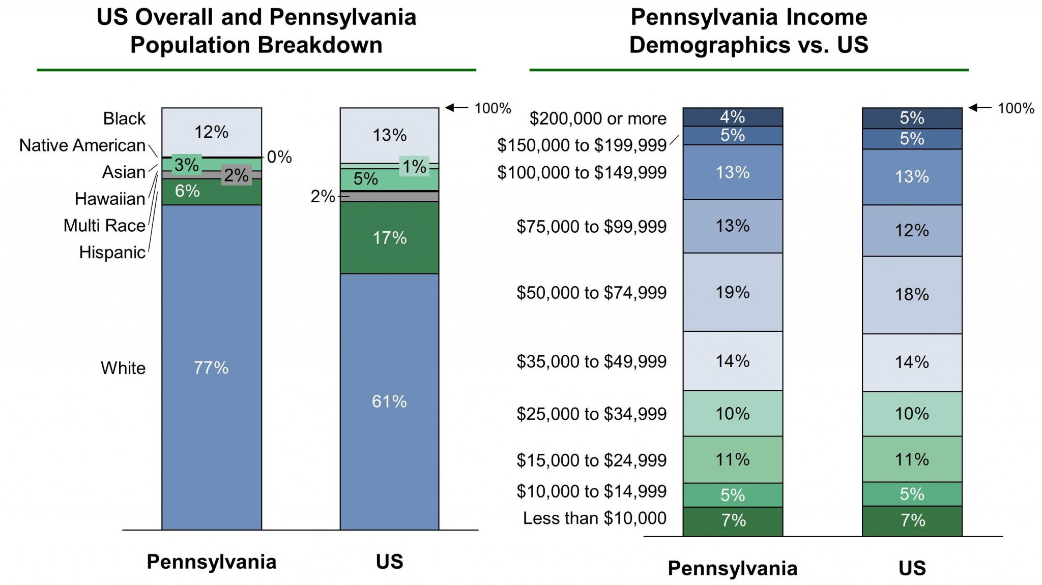 Pennsylvania EB-5 Regional Center Demographics VF
