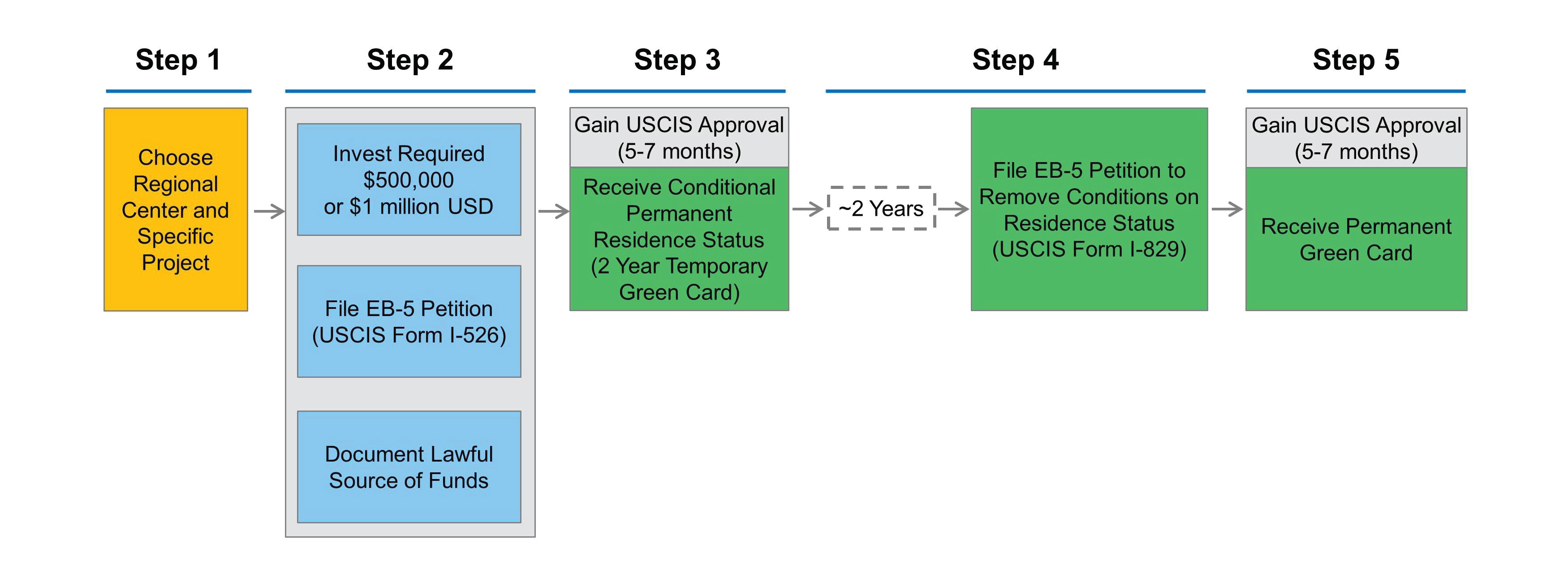 Eb 5 visa process steps to obtaining a us green card through the free eb 5 evaluation eb 5 visa process falaconquin