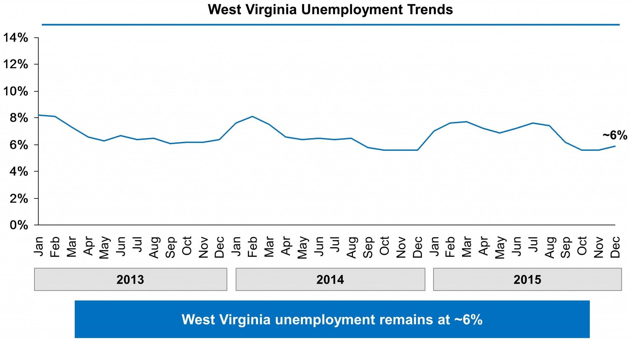 West Virginia EB-5 Regional Center - Set Up New or Rent