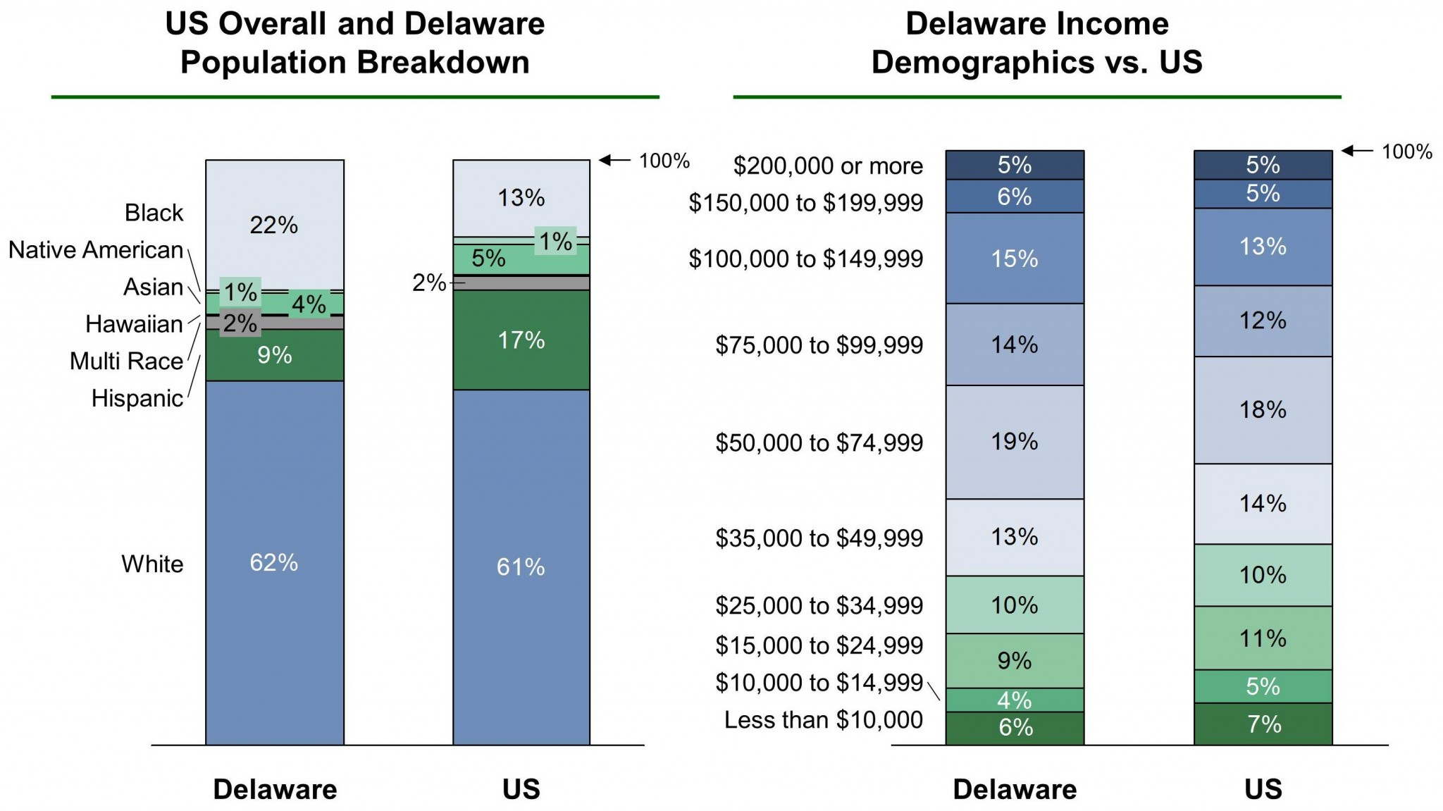 Delaware EB-5 Regional Center Demographics VF