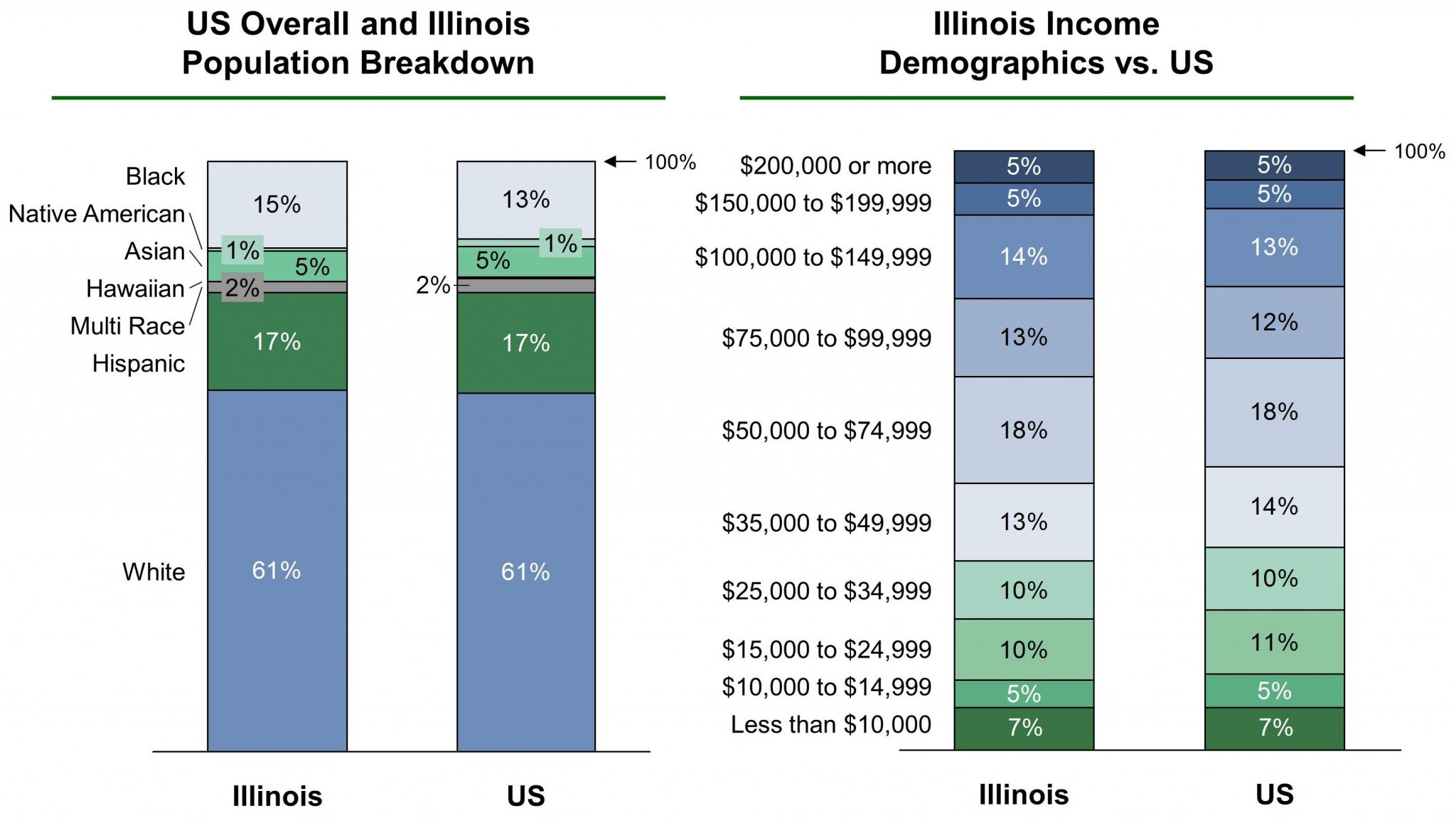 Illinois EB-5 Regional Center Demographics VF