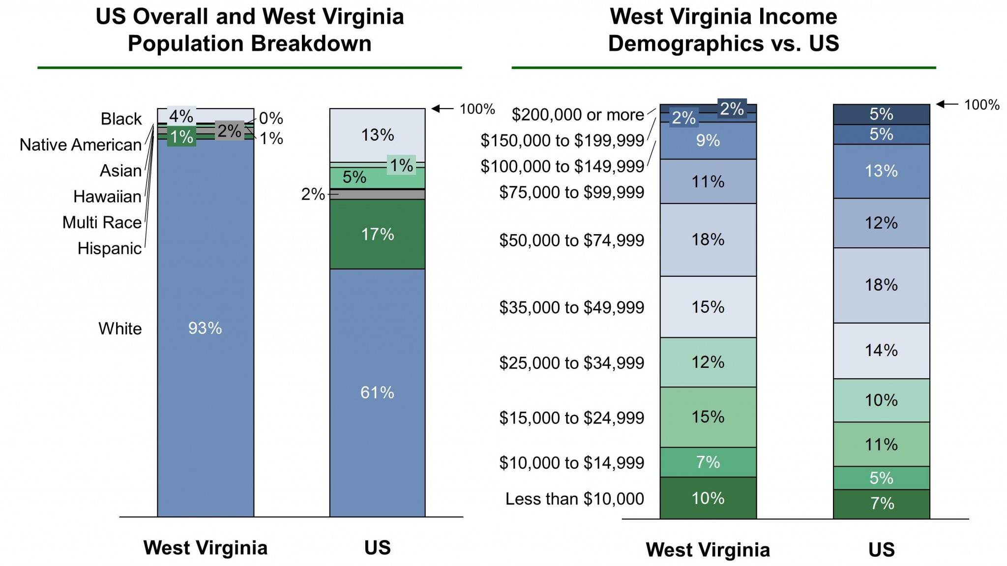 West Virginia EB-5 Regional Center Demographics VF