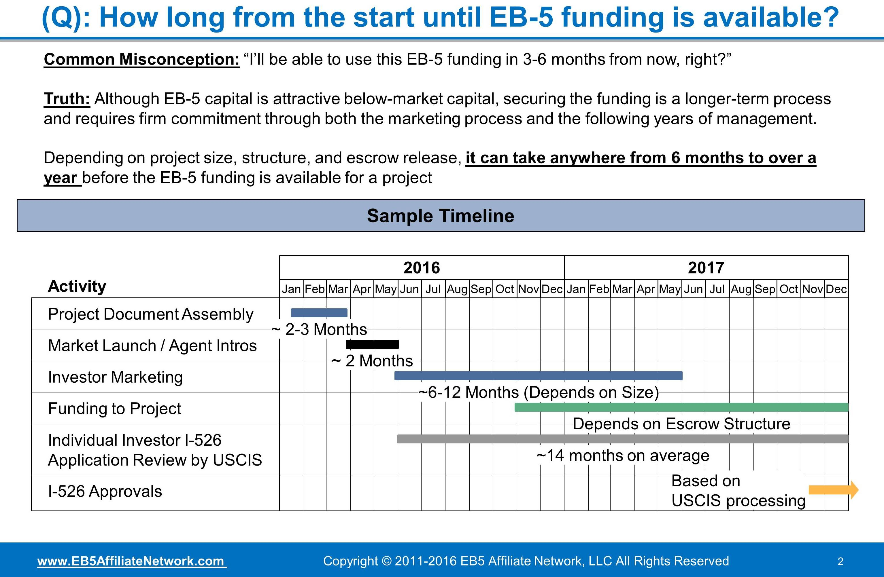 Important eb 5 news archives eb5 affiliate network one of the most common questions in the eb 5 space is how long until the eb 5 funding is available although there isnt a simple answer for this and the falaconquin