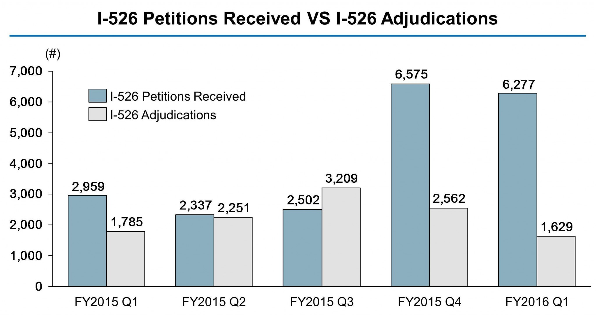 Eb 5 petition filings stronger currently the number of i 526 petitions awaiting uscis adjudication is 21988 and the number of i 829 petitions awaiting adjudication is 4526 falaconquin