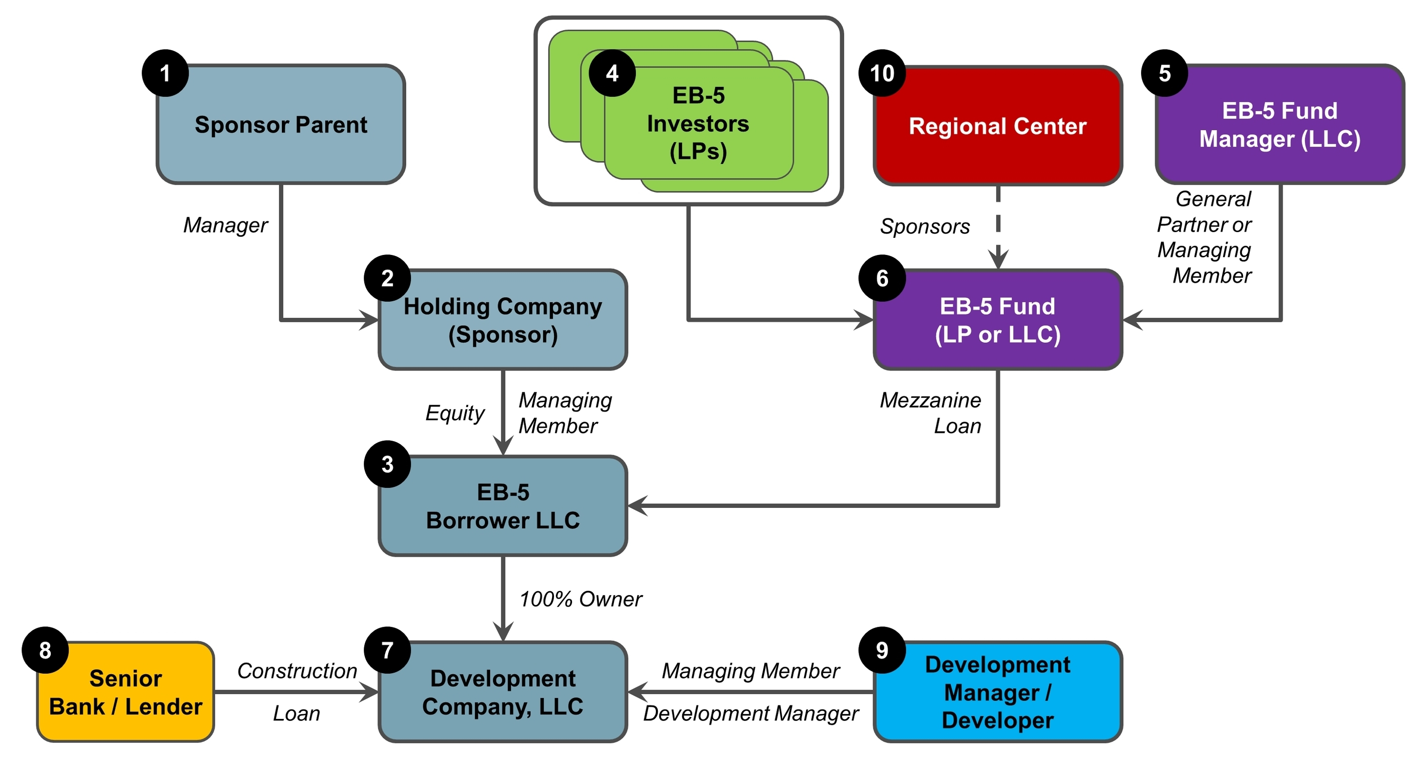 how to structure an eb 5 project