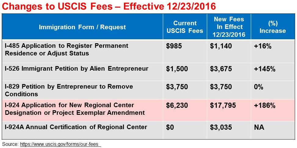 immigration fees chart V4