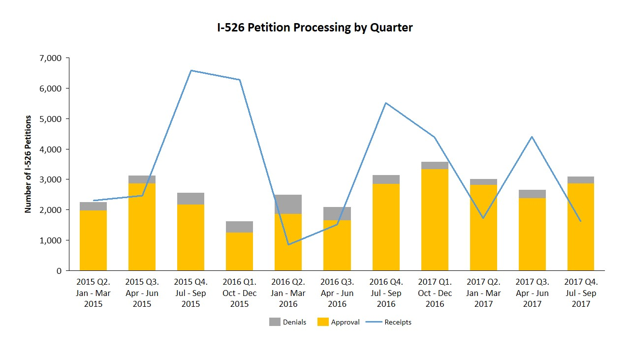 Fiscal year 2017 data for i 526 and i 829 petitions updated with overall the number of i 526 forms received during the 2017 fiscal year decreased by 14 from the 2016 number and the number of successfully processed falaconquin
