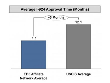 Comparison of I-924 approval times for EB5AN-assisted applications and all others