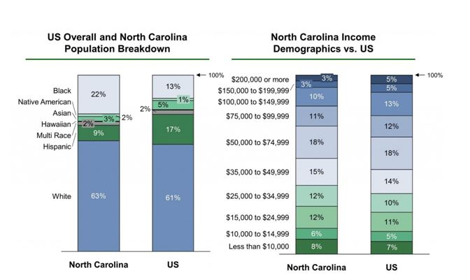 Population and income demographics in North Carolina