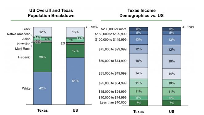 Population and income in the city of Houston