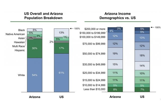 Population and income in the state of Arizona