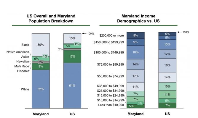 Population and income in the state of Maryland