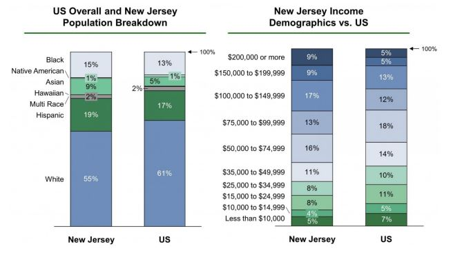 Population and income in the state of New Jersey
