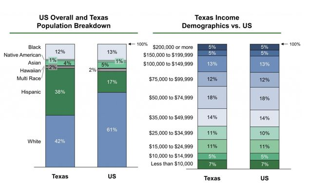 Population and income in the state of Texas