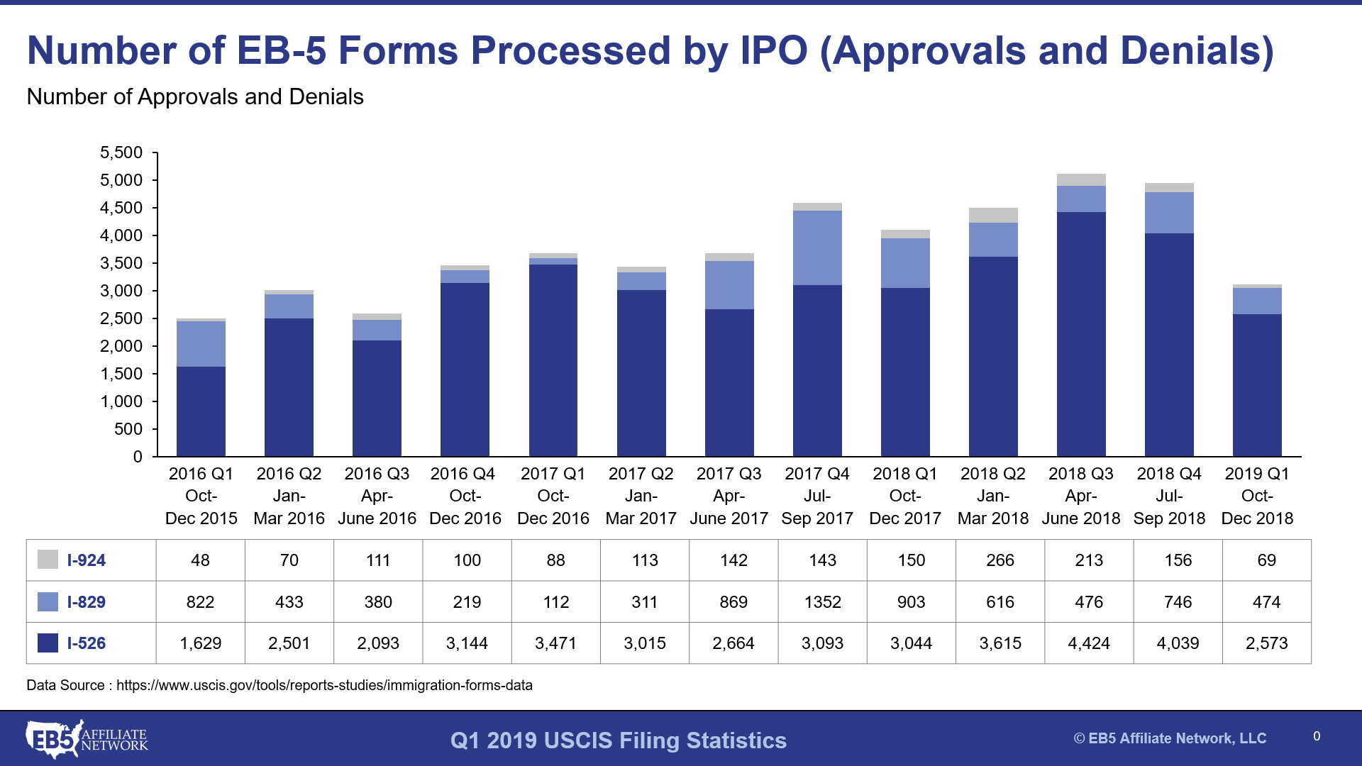 Q1 FY2019 USCIS Statistics for EB-5 Petition Processing