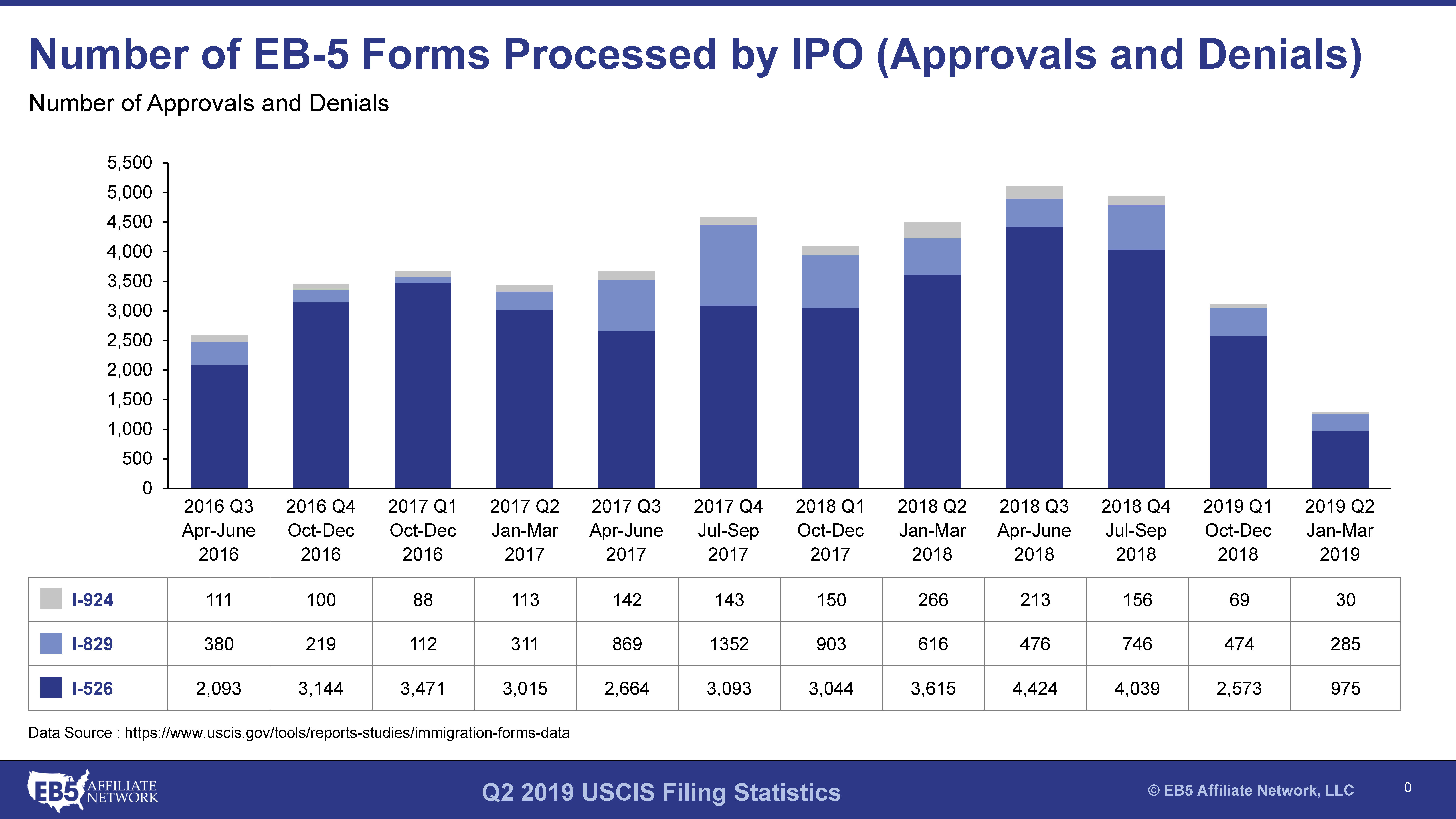 Q2 FY2019 USCIS Statistics for EB-5 Petition Processing - EB5